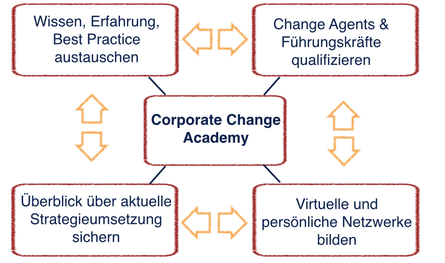 corporate change academy
